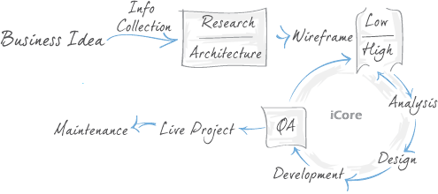 iCore Web Development Process